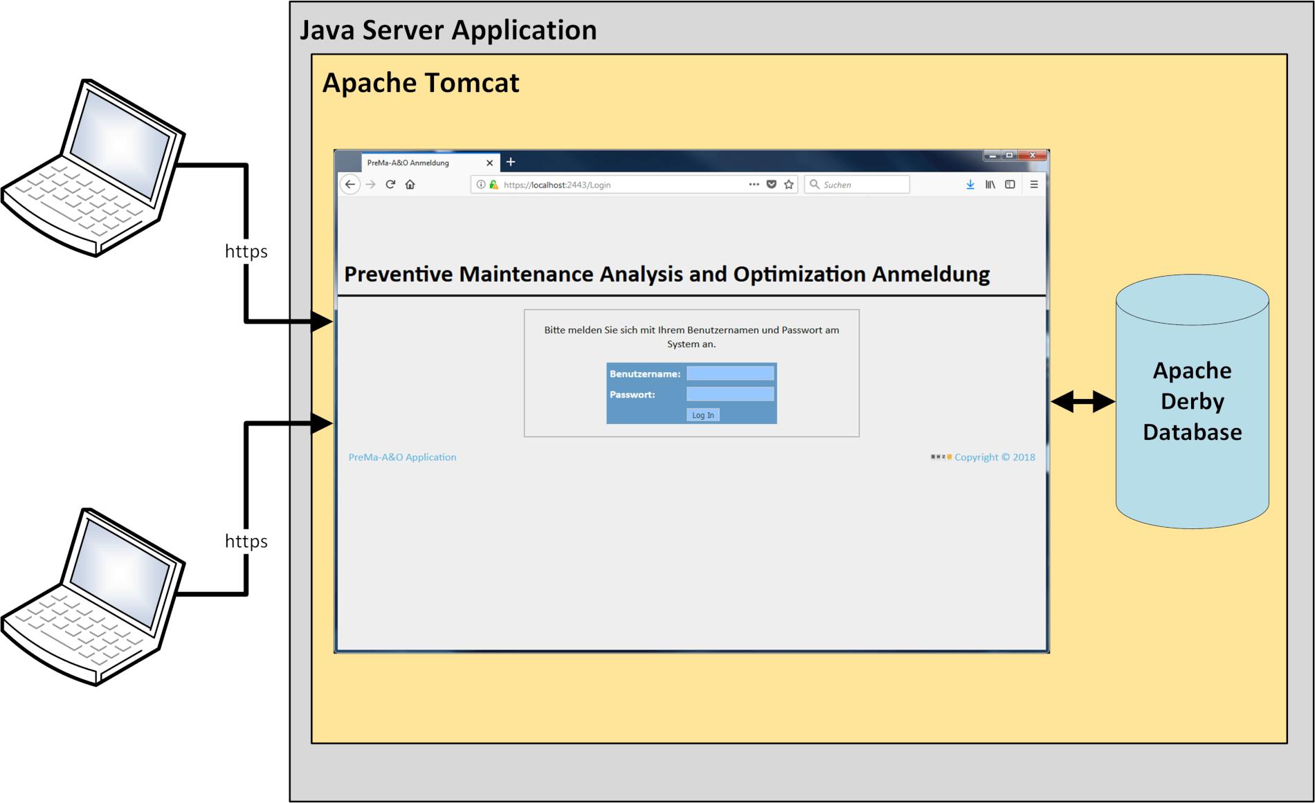 Server Architektur PreMa-A&O
